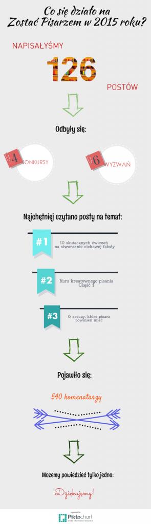 podsumowanie roku, co się działo na blogu, infografika